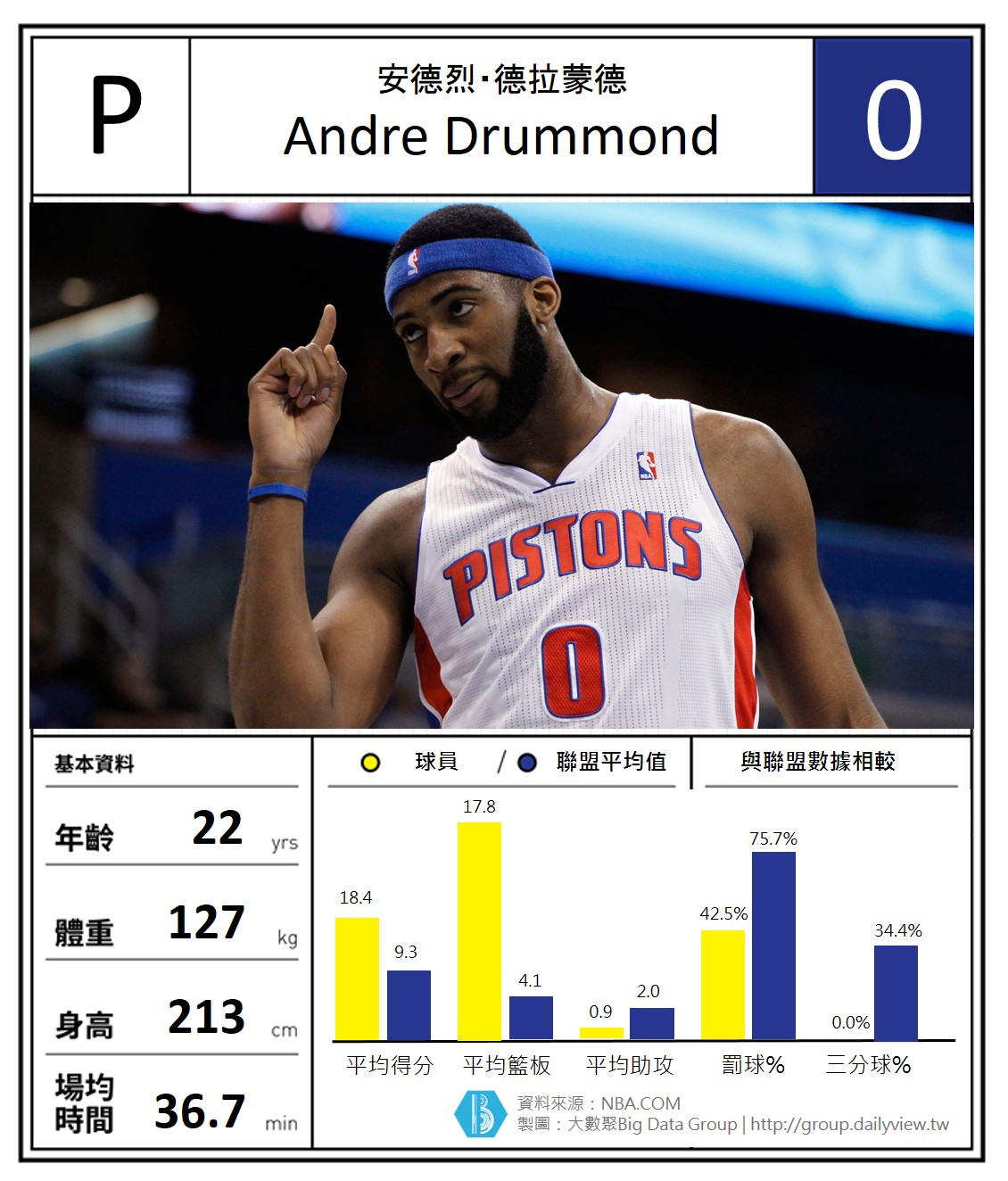Andre Drummond2
