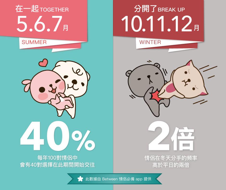 %e6%96%b0%e8%81%9e%e5%9c%96%e7%89%87-between-%e5%9c%96%e8%a1%a8_%e8%87%ba%e7%81%a3%e6%9c%80%e5%ae%b9%e6%98%93%e5%88%86%e6%89%8b%e5%92%8c%e4%ba%a4%e5%be%80%e7%9a%84%e5%ad%a3%e7%af%80