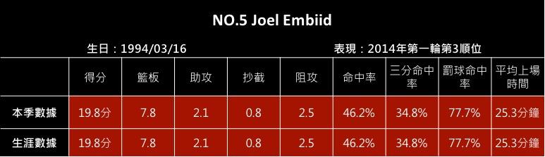 NO.5 Joel Embiid