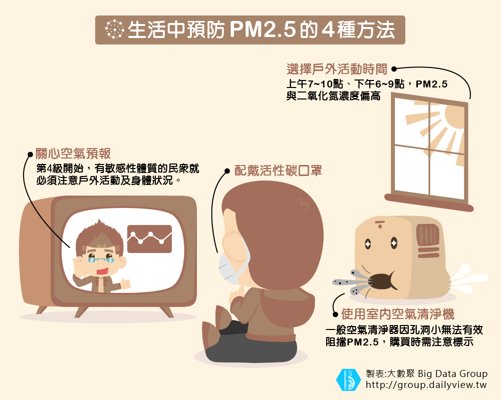 PM2.5 看不見的危機-03