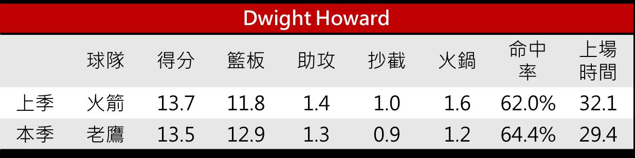 01.Dwight Howard