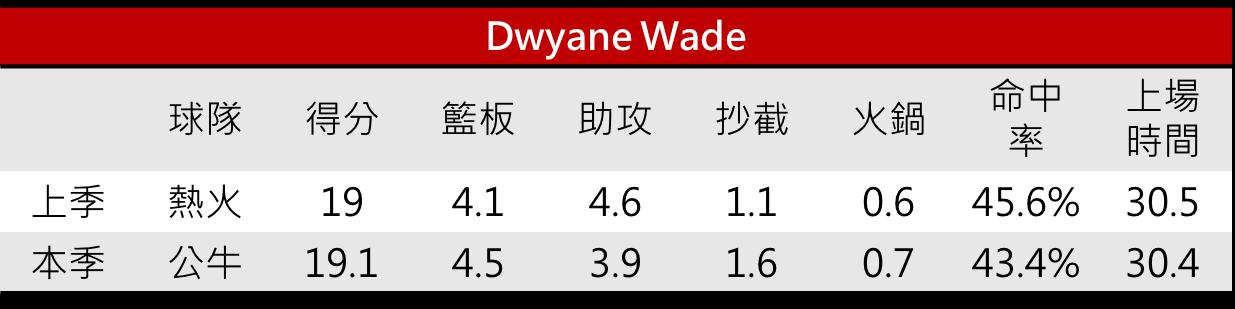 02.Dwyane Wade