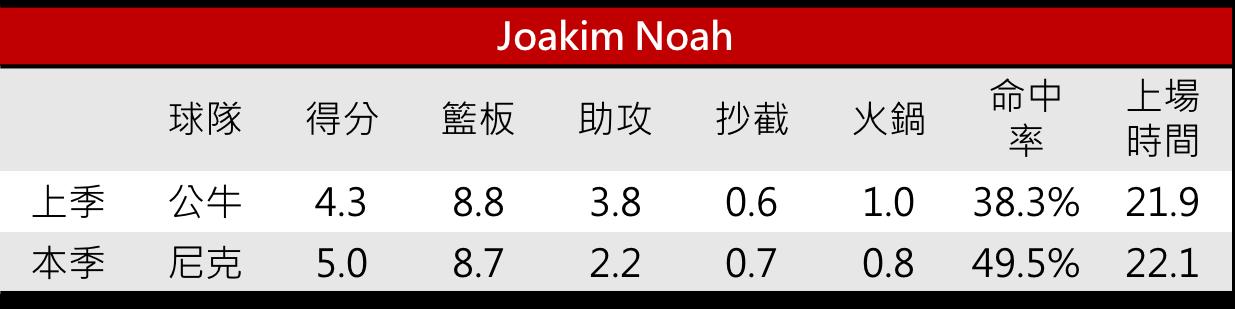03.Joakim Noah