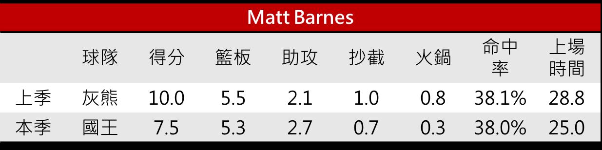 04.Matt Barnes