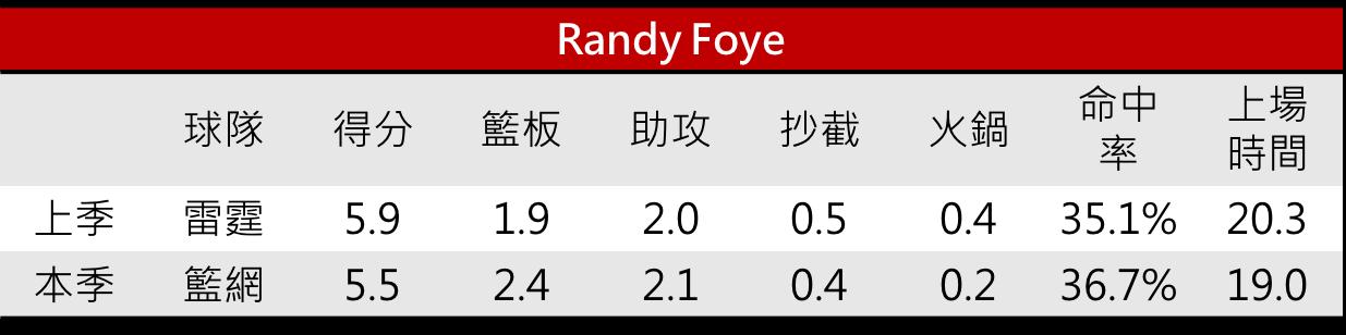 06.Randy Foye