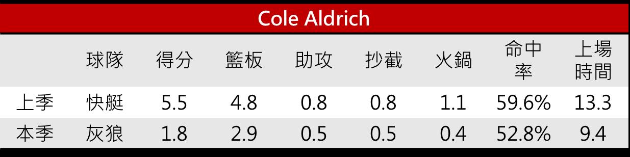 08.Cole Aldrich