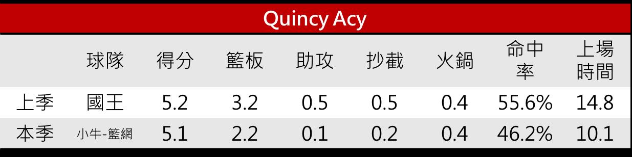 09.Quincy Acy