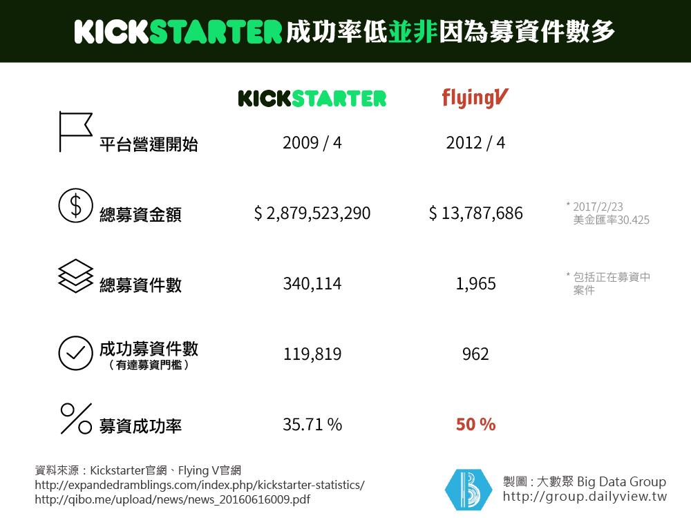 KickstarterVSFlyingV-01