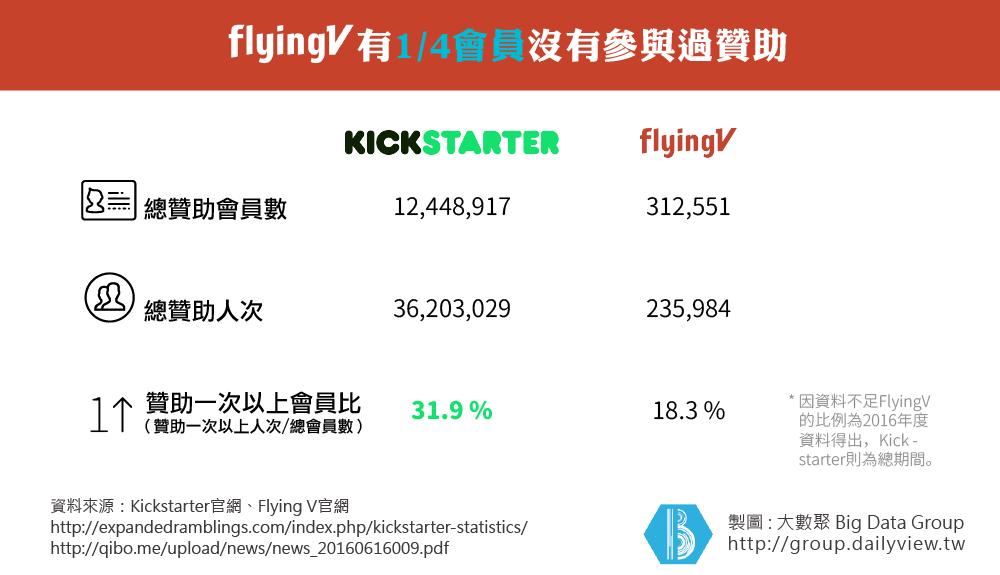 KickstarterVSFlyingV-02