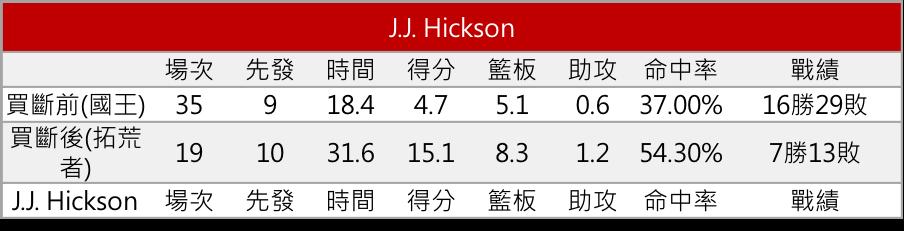 J.J. Hickson