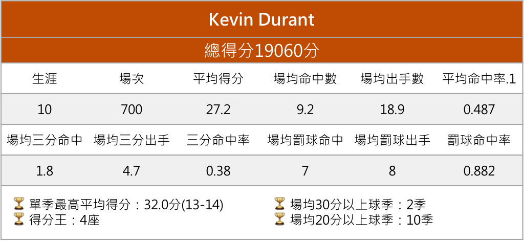 Kevin Durant
