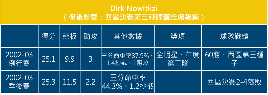 Dirk Nowitkzi