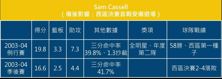 Sam Cassell