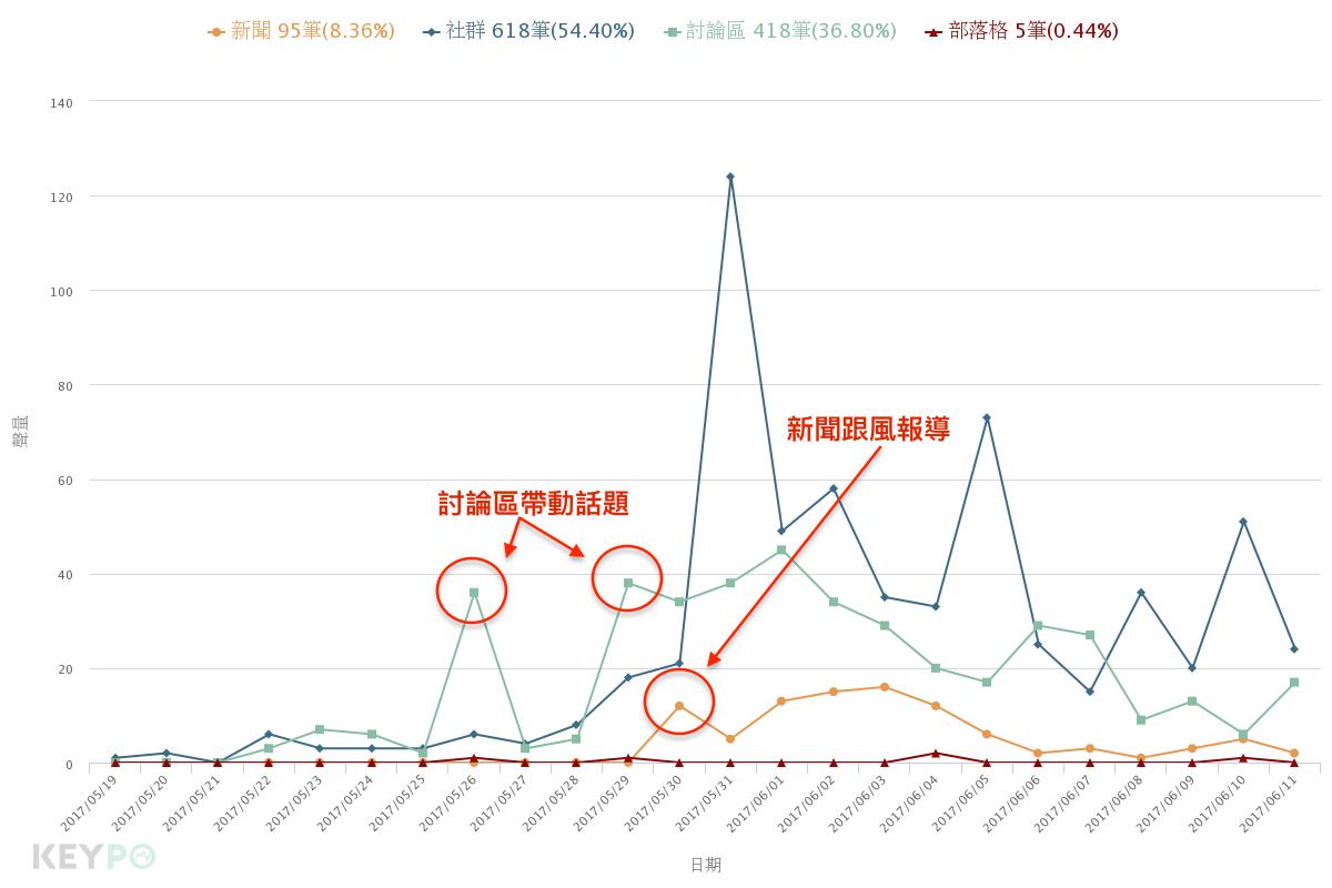 datadist_chart 拷貝