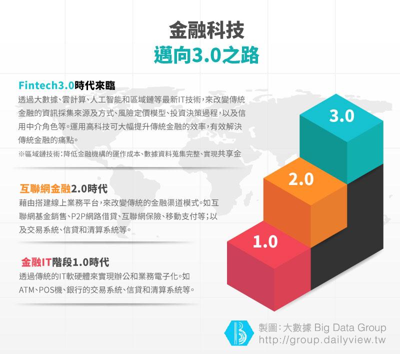 0814_金融科技的新藍海_02