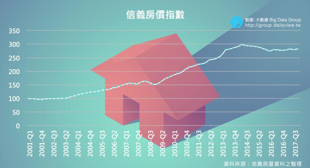 圖一:信義房價指數
