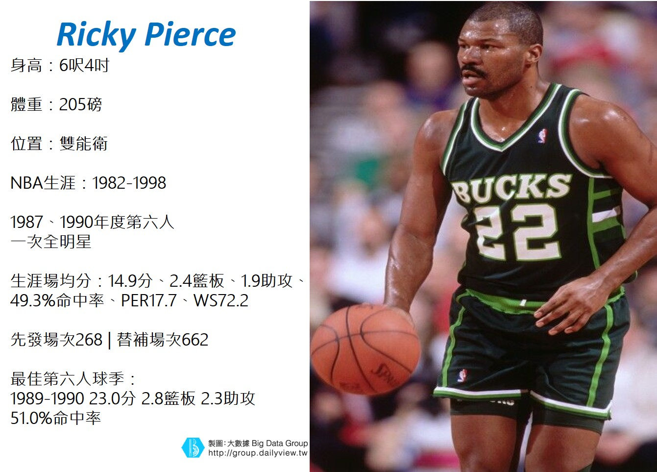 Ricky Pierce數據