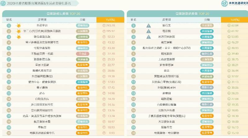 宅經濟當道!一圖秒懂疫情高峰台灣民生產業「豐收區」與「重災區」